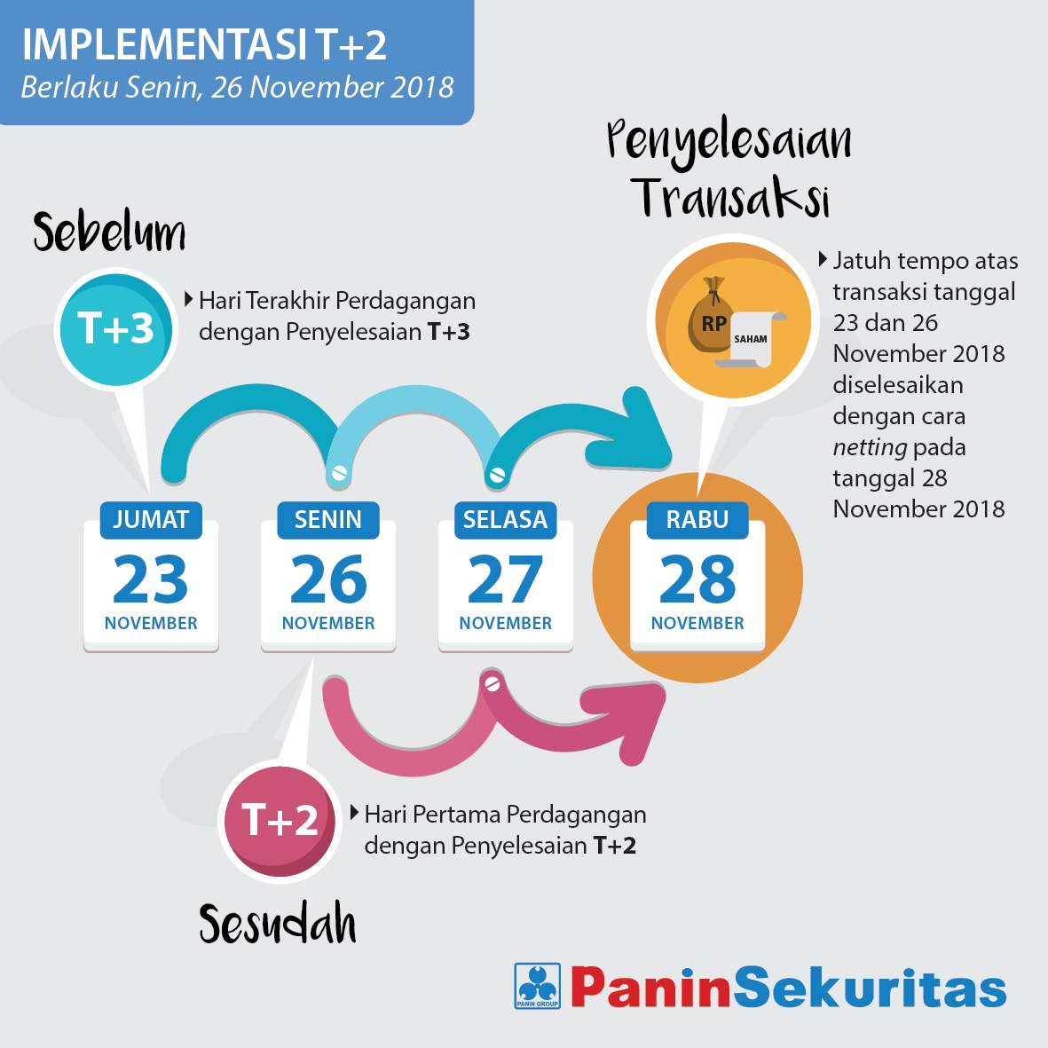 Implementasi T+2