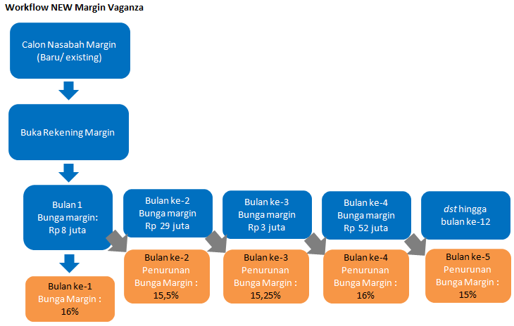 Margin Vaganza Workflow